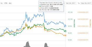 How Do I Buy Lisk Cryptocurrency Ethereum Forecast Chart
