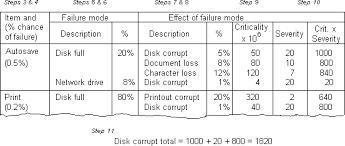 Failure Mode Failure Mode And Effects Analysis Fmea