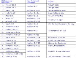 Aoci Bible Training Institute Abti Fulfilled Bible
