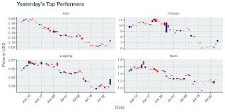 Loopring Nano Horizen And Aion Top The Crypto Charts