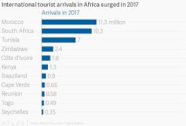 tourism grows with travel to tunisia