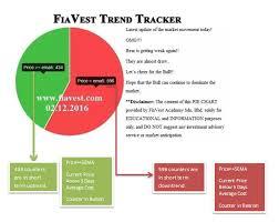 Malaysia Stock Market Chart Malaysia Stock Market Expert Tracker