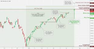 Spx S P 500 Daily Chart Analysis April 6 Coinmarket