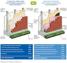 why choose spray foam insulation vs rigid xps foam board in commercial buildings