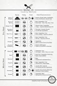 Cooking Methods Chart Terms Defined Eatbydate