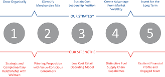 Buisness Strategy Murphy Usa Business Strategy Maps Out Our Aggressive Growth Plan For