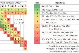 Preflop Chart Texas Holdem Nfl Vedonlyönti