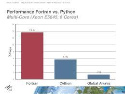 Warp Speed Chart Python At Warp Speed