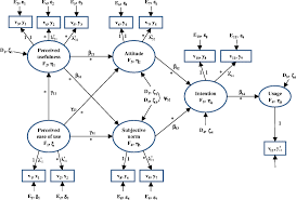 open image in new window fig 1 fig 1 ilrative structural equation model
