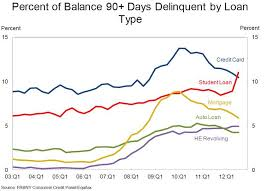 Student Loan Delinquency Rate Chart Student Debt A Trillion Dollar Bubble Seeking Alpha