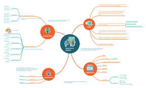 samples project management scrum workflow template 1 daily scrum agenda mindmap