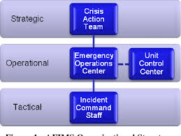 Air Operations Center Organizational Chart Pdf An Evaluation Of The Organizational Structure Of Air