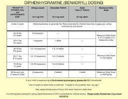 Benadryl Chart For 2 Year Old Diphenhydramine Benadryl Dosing