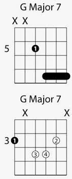 Major 7 Chords Guitar Chart Major 7th Guitar Chords