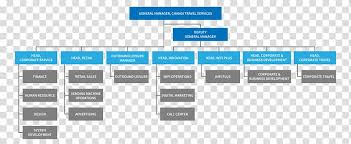 Organizational Chart Hierarchical Organization Diagram