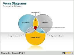 Fillable Venn Diagram Venn Diagrams Visualize Business Concepts And Ideas With