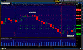 point and figure chart thinkorswim traders tips march 2013