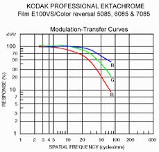 Resolution And Mtf Curves In Film And Lenses
