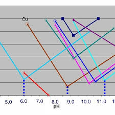Metal Precipitation Ph Chart Solubility Of Metal Cations As A Function Of Ph Adapted From