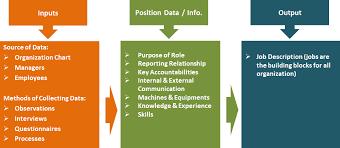 What Is Job Analysis Pesync