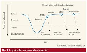 rezidivierende depression