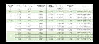 Pipe Tubing Size Chart Pipe Schedule Thickness Online Charts Collection