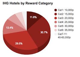 Ihg Category Chart Ihg Hotels By Rewardcat Chart Dreamtravelonpoints
