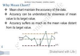7 Qc Tools Control Charts Seven Qc Tools Training Control Charts Mean Chart And