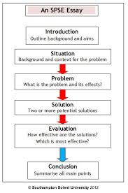 what is a problem solution essay for proposal what is a   what is a problem solution essay for format sample what is a problem solution essay