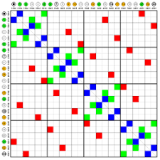 Adjacency Matrix Wikipedia
