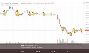 What Causes The Infamous Bitcoin Bart Pattern Beincrypto