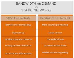 Bandwidth On Demand Network Encyclopedia