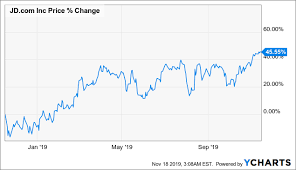 Jd Com Stock Chart 2019 Is The Year Of The Turnaround For Jd Com Q3 Results