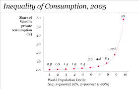 why do we over consume our world source world bank development indicators 2008