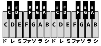 フォートナイトクリエイティブv811 わかりやすい音楽の作り方