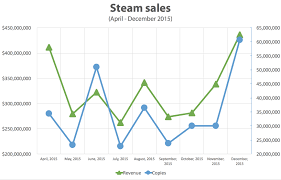 Steam Game Sales Charts Steam Sales In 2015 Steam Spy