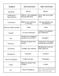 Comparison Of The Gospels