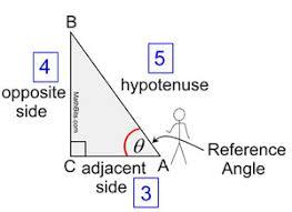 Six Trigonometric Functions Chart Six Trigonometric Functions Mathbitsnotebook A2 Ccss Math