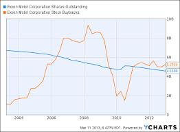 Exxon Vs Chevron In Charts