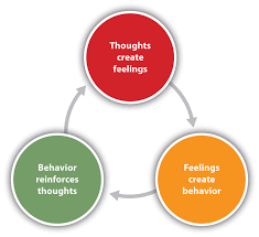 Cbt Behavior Chart What Is Cognitive Behavioral Therapy Cbt Info Los Angeles