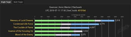 Class Guide Updates Bloodmallet Essence Charts And Top