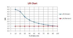 Whats Lift Curve Quora