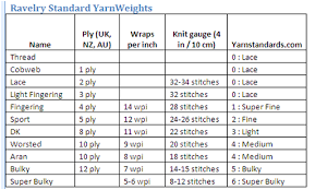 Knitting Stitches Per Inch Chart Karens Kraft Korner Substitute Yarn Wraps Per Inch