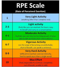 18 Surprising Custom Rate Of Perceived Exertion Chart