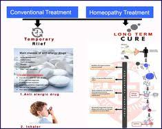 2003 best Homeopathy images on Pinterest in 2018 | Homeopathic ...