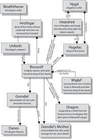 beowulf by anonymous character map world literature resources  beowulf by anonymous character map
