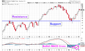 Wdc Stock Chart This Is Why Wdc Stock Nasdaq Wdc Will Continue To Appreciate