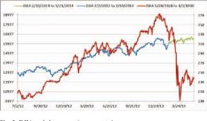 Figure 2 From A Concordance Based Comparison Of Dow Jones
