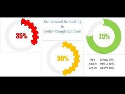 Pivot Chart Youtube 64 Conditional Formatting In Stylish Doughnut Chart