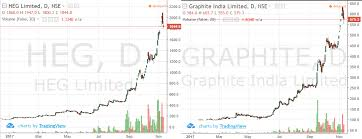Graphite Electrode Price Chart Story How The Pollution In China Caused A 3x Increase In